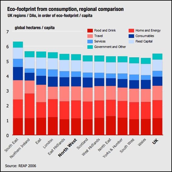 Eco-Footprint Chart (Britain)