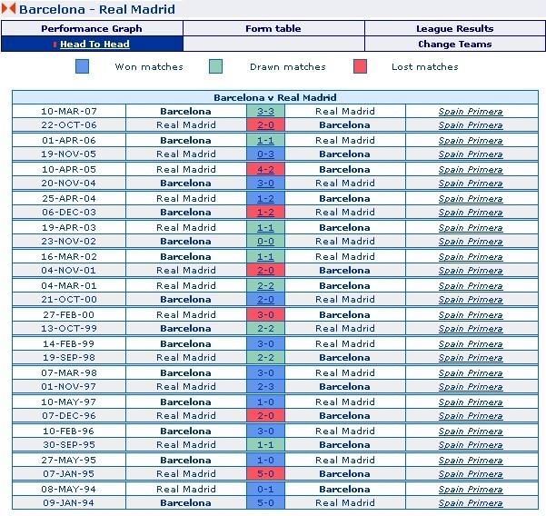 Barcelona vs. Real Madrid - Head to Head Record, 1994-2007
