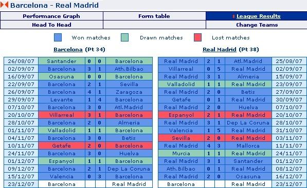 Barcelona vs. Real Madrid - 2007-08 La Liga Match Record so far