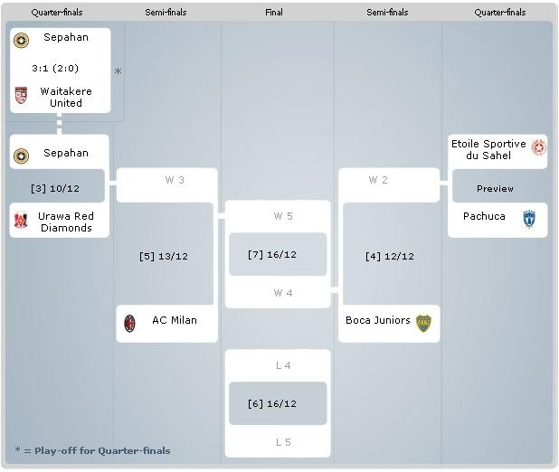 2007 FIFA Club World Cup - Playoffs Tree