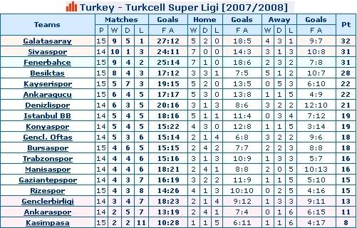 Turkey - Turkcell Super Ligi League Standings [2007/2008] - Week 15