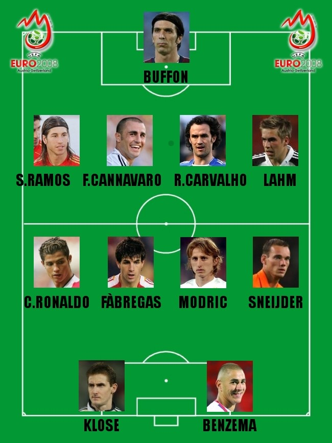 Euro 2008: Predicted Best XI Line-up