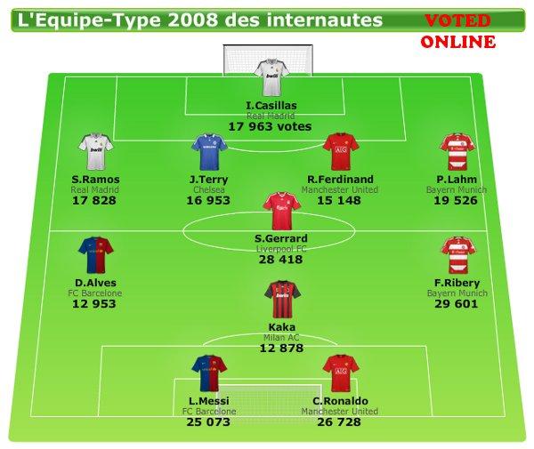 L'Équipe's All-Star Best XI of 2008 - Online vote