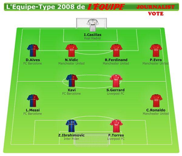 L'Équipe's All-Star Best XI of 2008 - Journalist vote