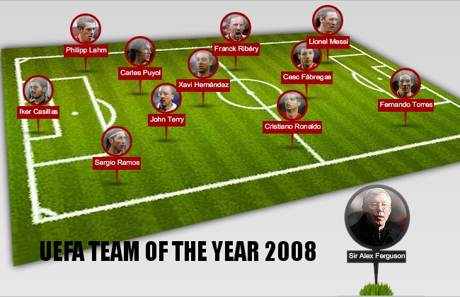UEFA Soccer Team of the Year 2008