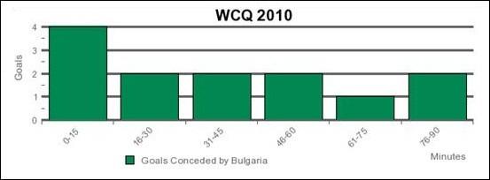 bulgaria-goals-conceded