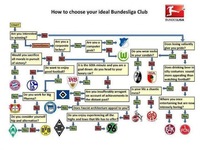 How To Choose Your Ideal Bundesliga Club