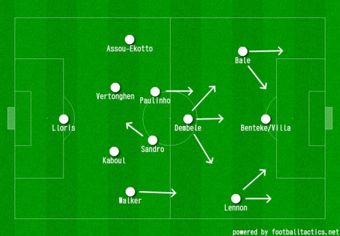 Spurs' possible starting XI for next season