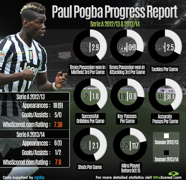 2013-10-Pogba-Progress-Report