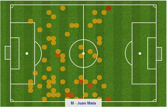 Mata's heat map shows his presence all over the park (espn)