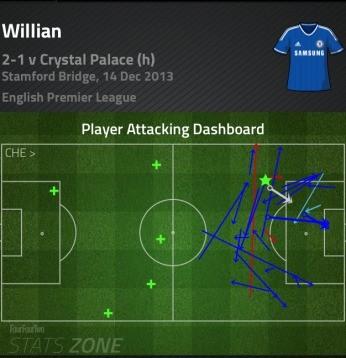 willian real