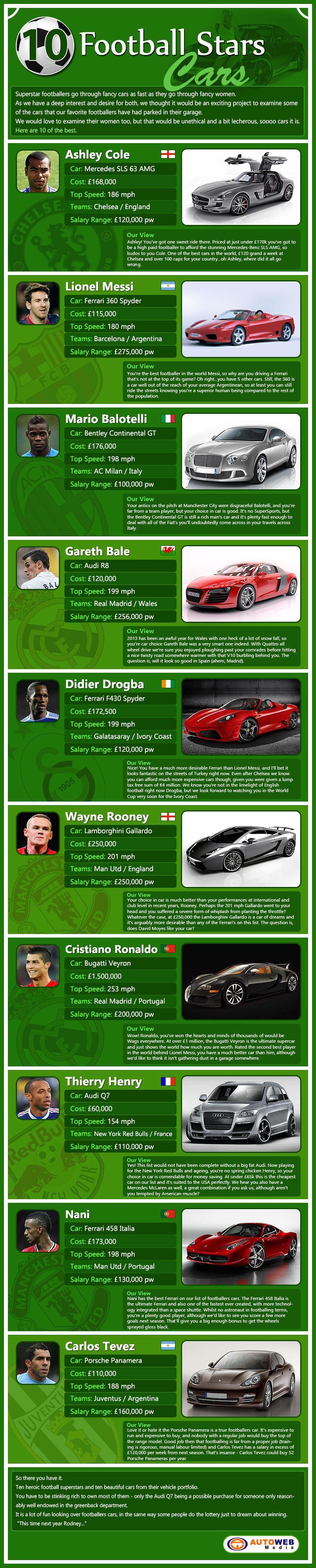 Football-Stars-Cars-infographic