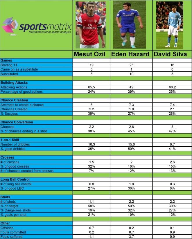 Ozil.vs.Hazard.vs.Silva.page.001 (1)