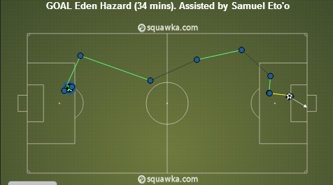 Hazard's 2nd goal, photo courtesy: Squawka