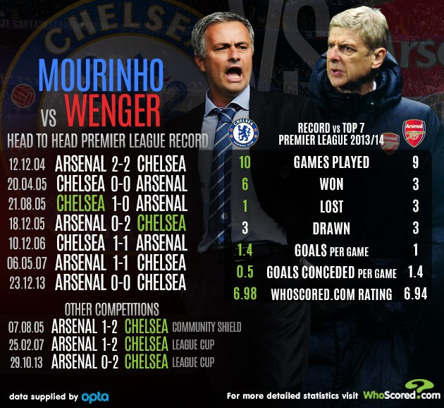 MourinhoVSWengerV3