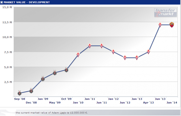 Ljajic's market value suits Brendan Rodgers' side