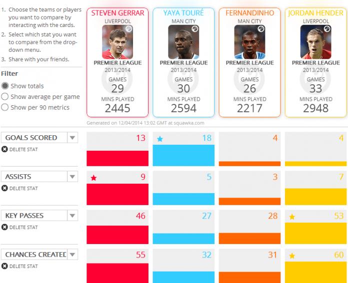 Squawka comparison: Liverpool and Manchester City midfielders. (Totals)