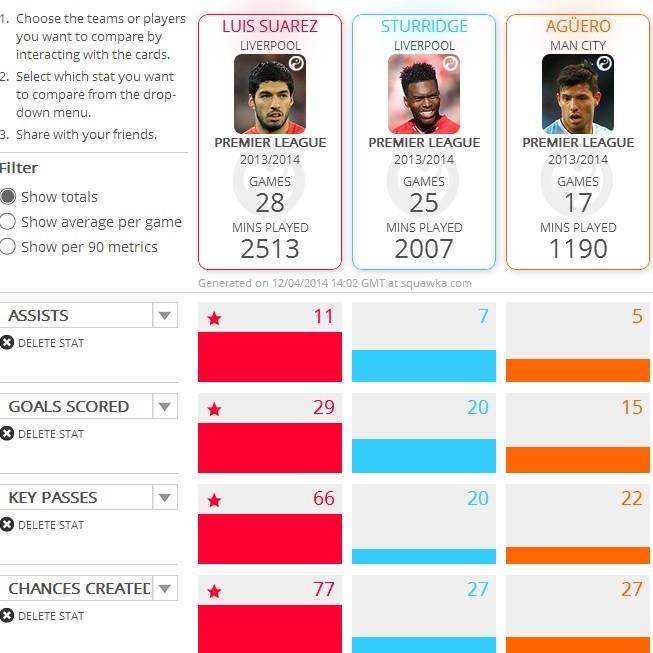 Squawka comparison:Liverpool and  Manchester City attackers. (Totals)