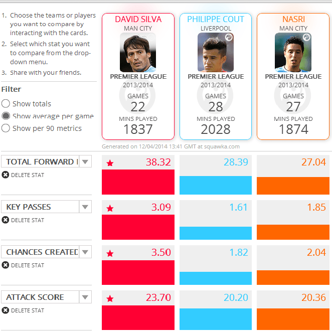 Squawka comparison: Liverpool and Manchester City Central attacling midfielders. (Per game)