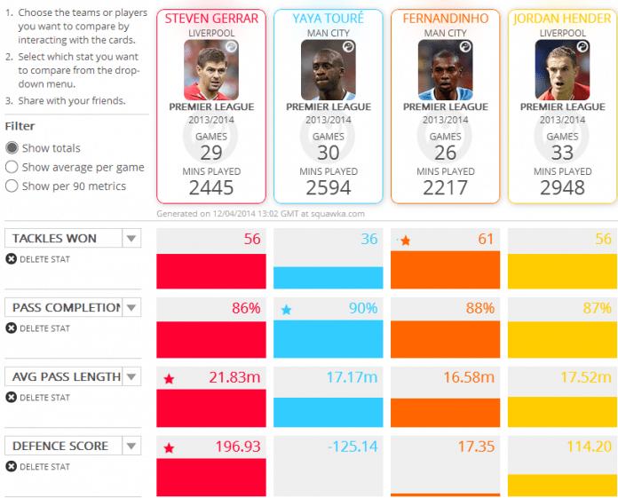 Squawka comparison: Liverpool and Manchester City central midfielders. (Totals)
