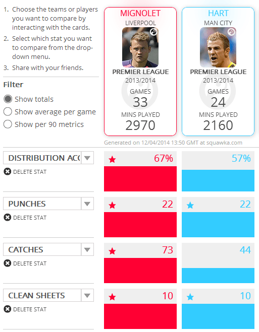 Squawka comparison: Liverpool and Manchester City Goalkeepers. (Totals)
