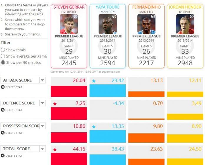 Squawka comparison: Liverpool and Manchester City central midfielders.