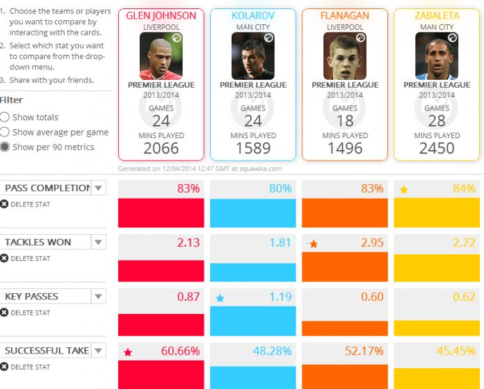 Squawka comparison-Manchester City and Liverpool fullbacks. (Per 90 mins)