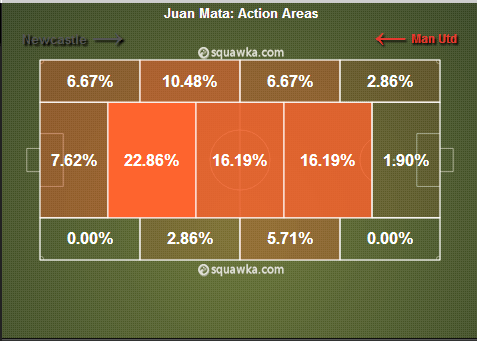 Mata's action areas throughout the ninety minutes