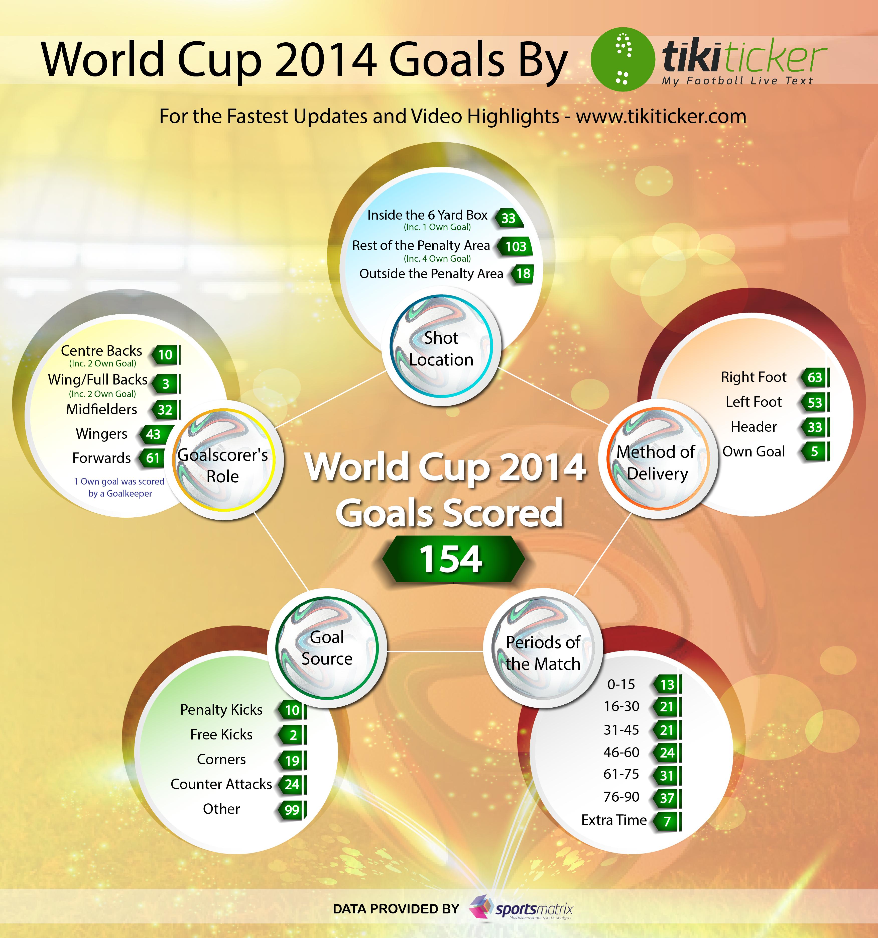 WC Goals