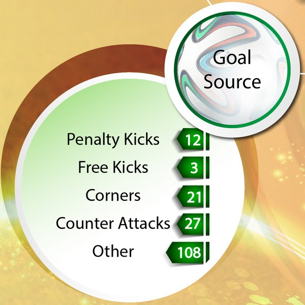 World Cup goals infographic-004