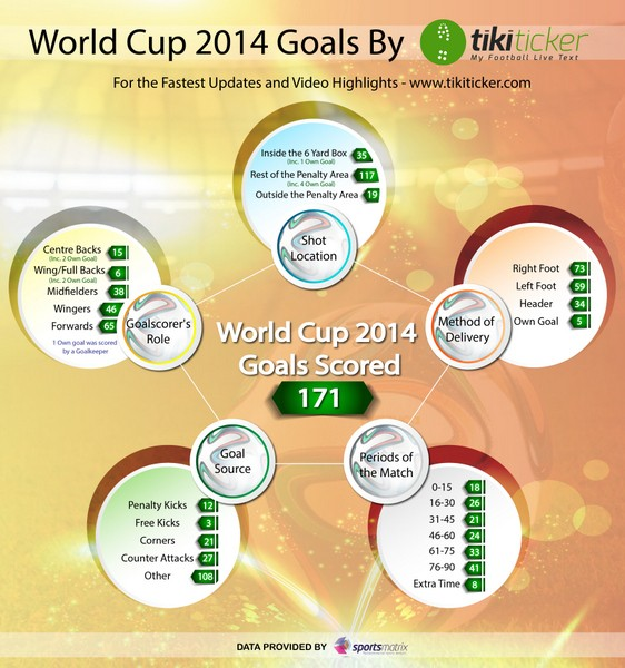 World Cup goals infographic