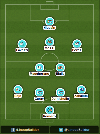Predicted Argentina lineup vs Germany on 13/07/2014