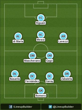 Predicted Argentina lineup vs Belgium on 05/07/2014