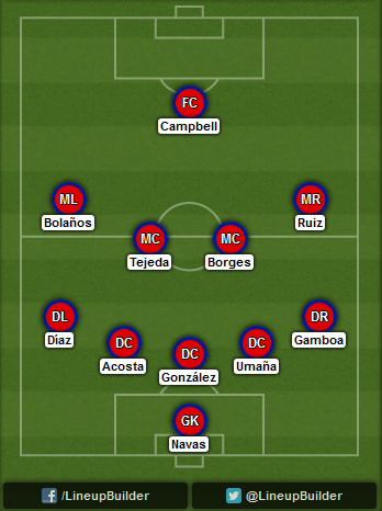 Predicted Costa Rica lineup vs Netherlands on 05/07/2014