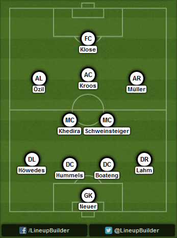 Predicted Germany lineup vs Argentin on 13/07/2014