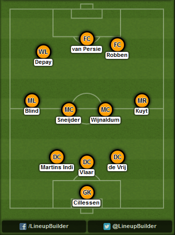 Predicted Netherlands lineup vs Argentina on 10/07/2014