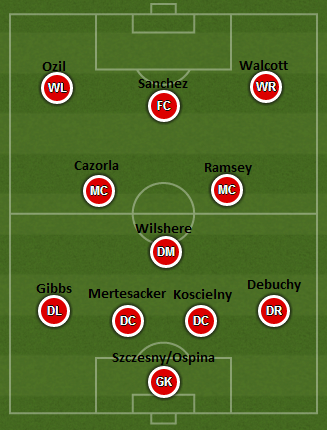 Possible Arsenal XI 1