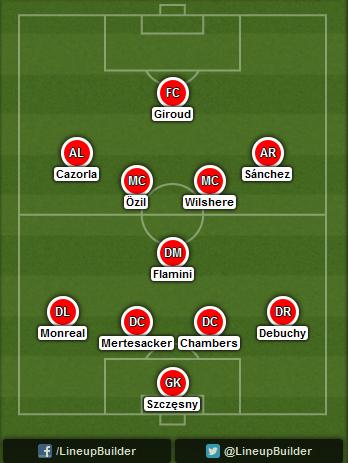 Predicted Arsenal lineup vs Besiktas on 27/08/2014