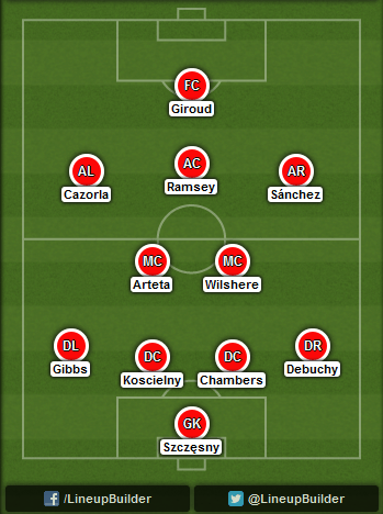 Predicted Arsenal lineup for Community Shield