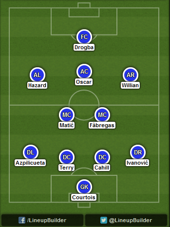 Predicted Chelsea lineup vs Everton on 30/08/2014