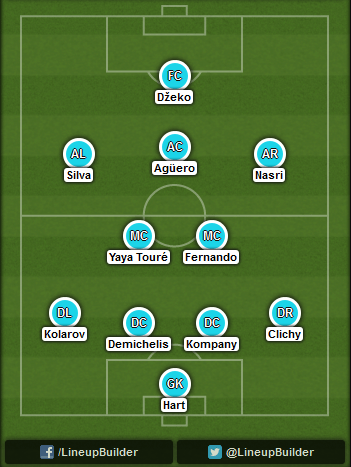 Predicted Manchester City lineup vs Liverpool on 25/08/2014