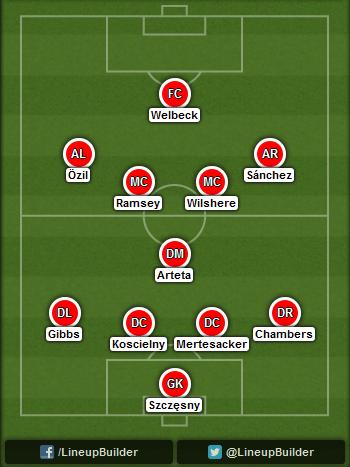 Predicted Arsenal lineup vs Aston Villa on 20/09/2014