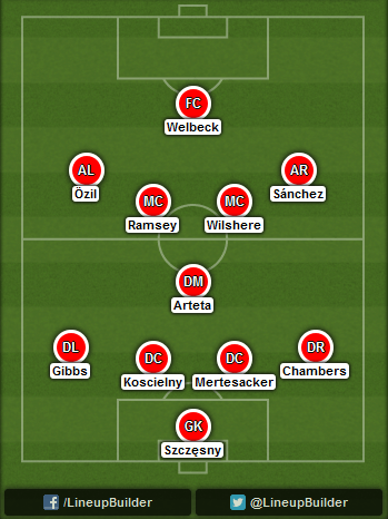 Predicted Arsenal lineup vs Borussia Dortmund on 16/09/2014