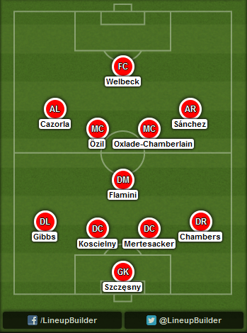 Predicted Arsenal lineup vs Galatasaray on 01/10/2014