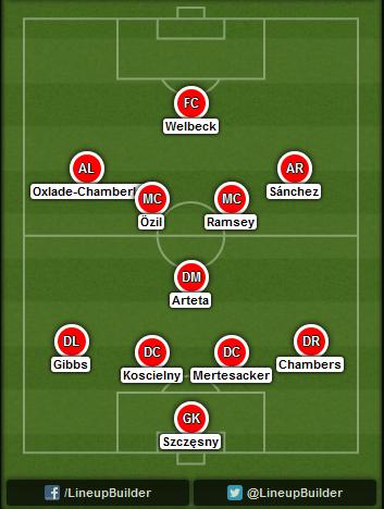 Predicted Arsenal lineup vs Tottenham on 27/09/2014