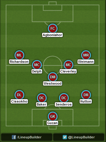 Predicted Aston Villa lineup vs Arsenal on 20/09/2014