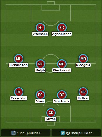 Predicted Aston Villa lineup vs Liverpool on 13/09/2014
