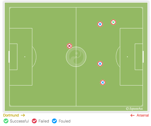 Arteta made only one successful tackle out of five attempted