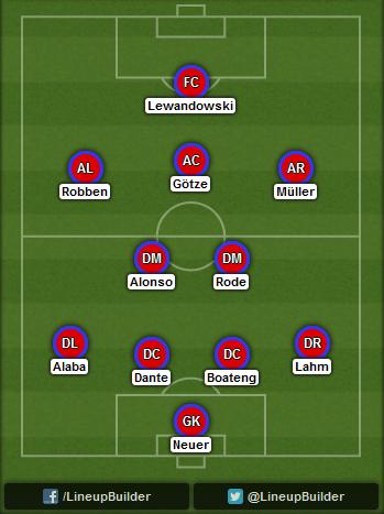 Predicted Bayern Munich lineup vs Manchester City on 17/09/2014