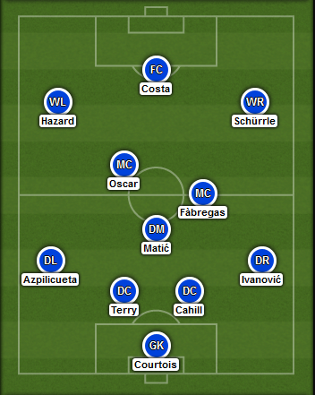 Predicted Chelsea lineup vs Aston Villa on 27/09/2014